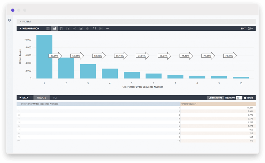 Dashboard example of a vertical bar chart in a customer transaction data analysis