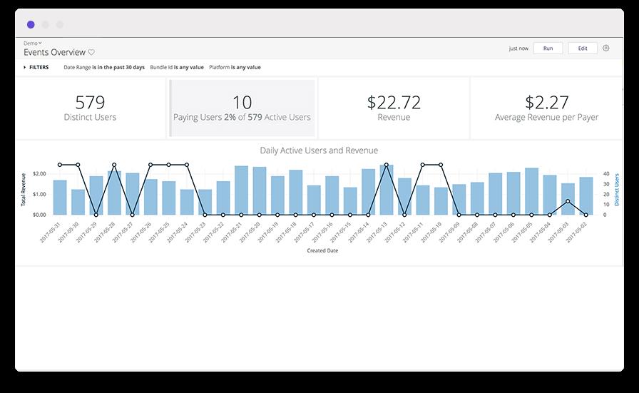 A marketing analytics dashboard with a vertical bar chart measuring user behavior analytics