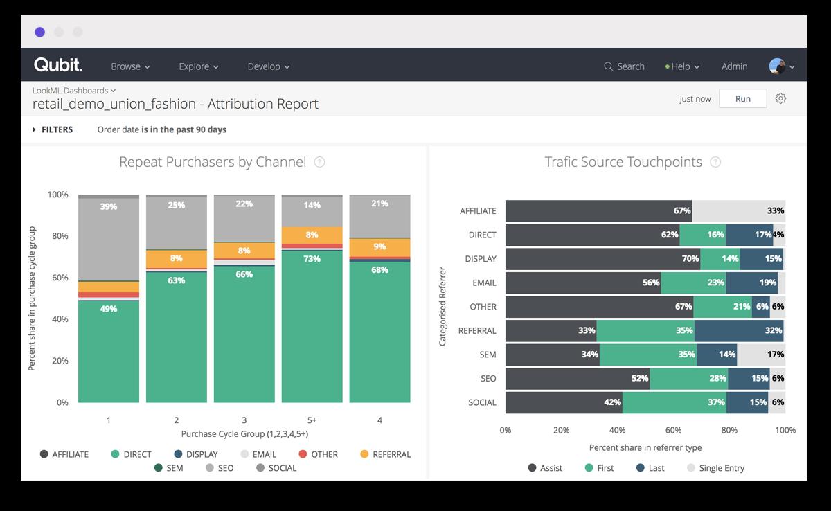 A stacked bar chart and horizontal bar chart in a marketing analytics dashboard