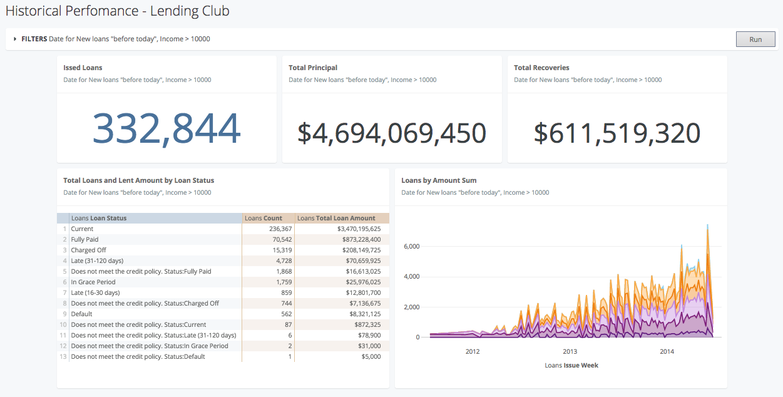 Lending Club Looker Dashboard 2