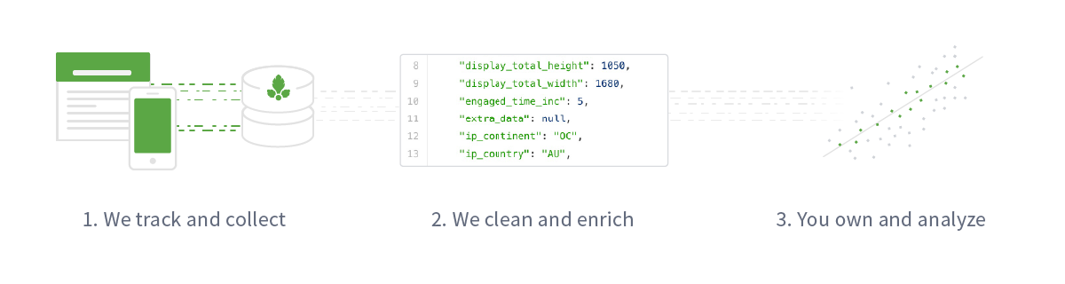 parse.ly data flow
