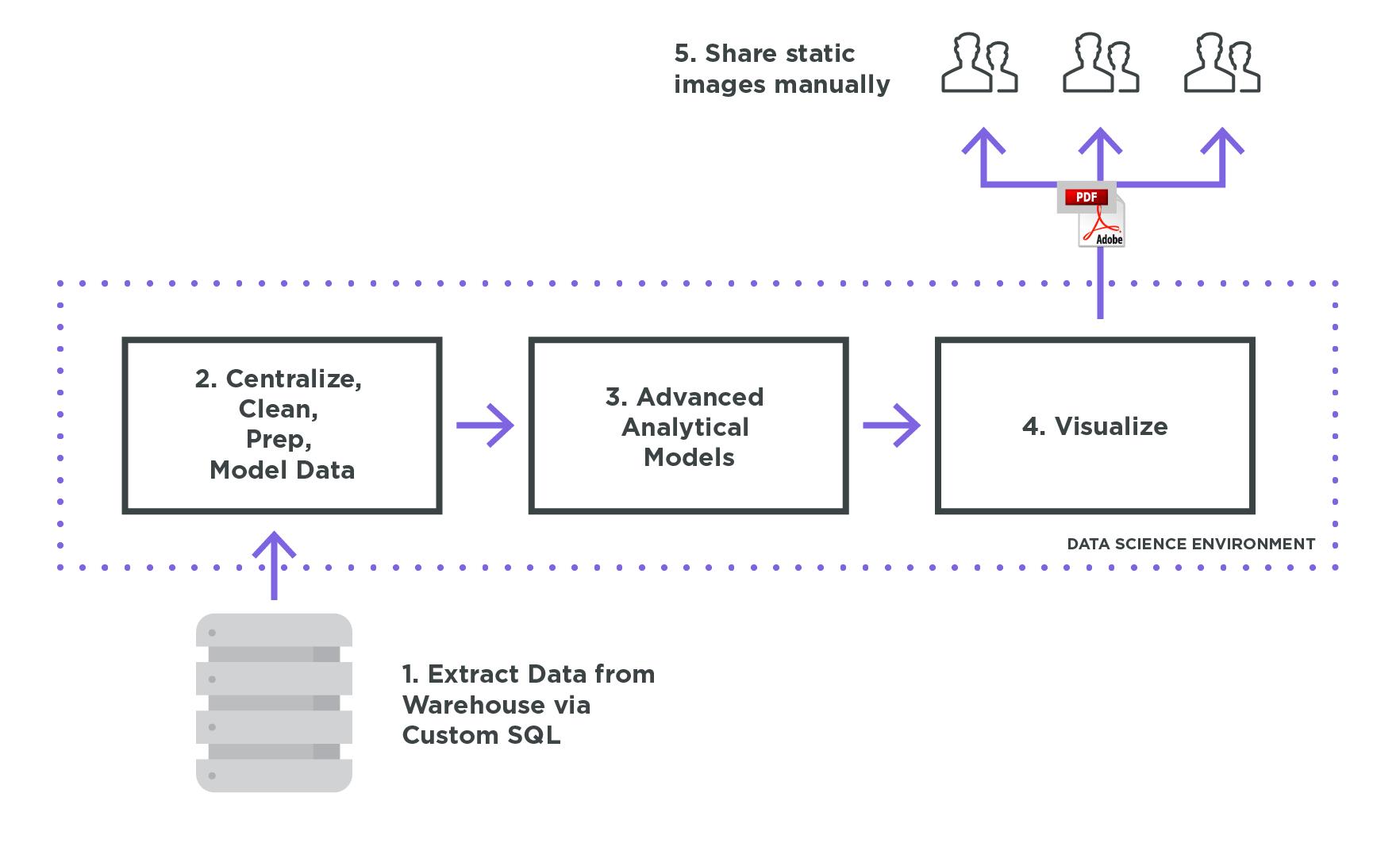 Advanced Analytics Diagram 1