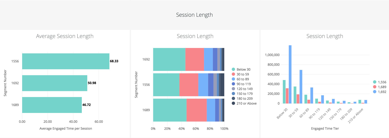Session Length