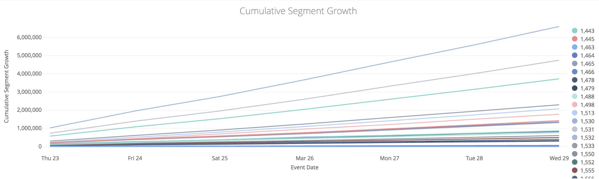 Cumulative Segment Growth