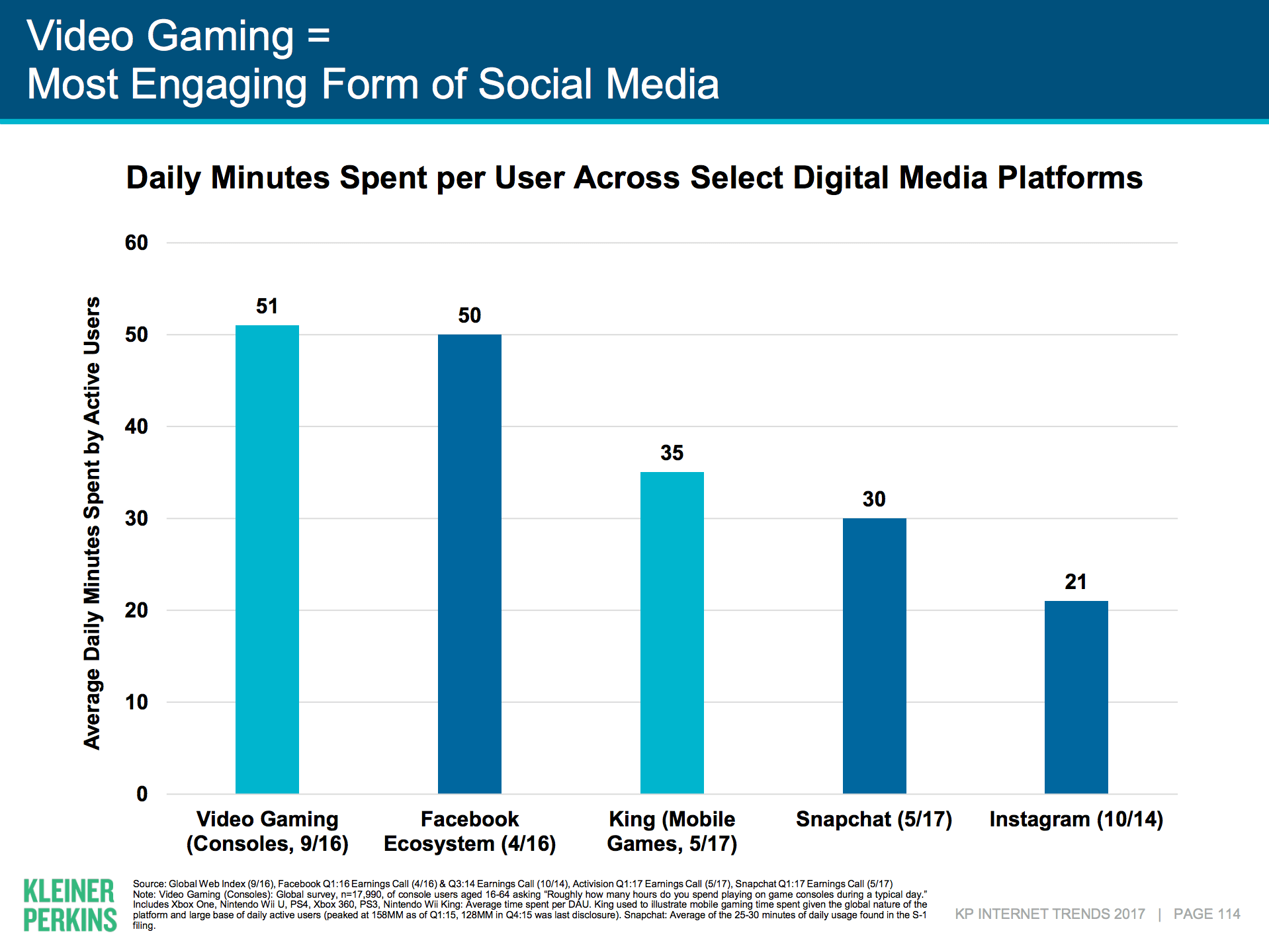 Video Games Most Engaging Social Media