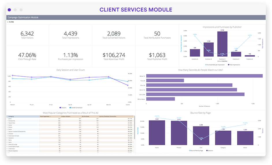 Content and publisher performance dashboard in Looker screenshot