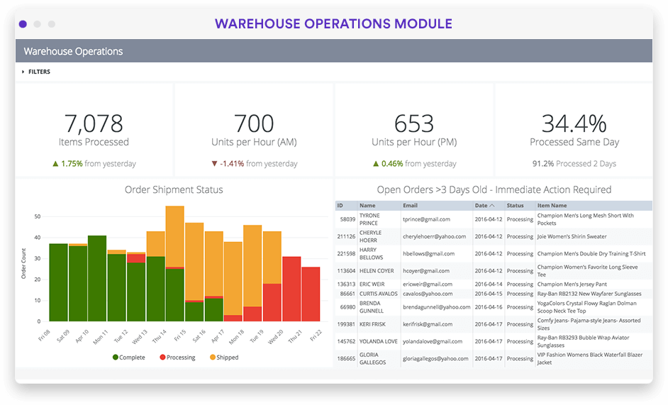 Warehouse operations performance dashboard in Looker screenshot