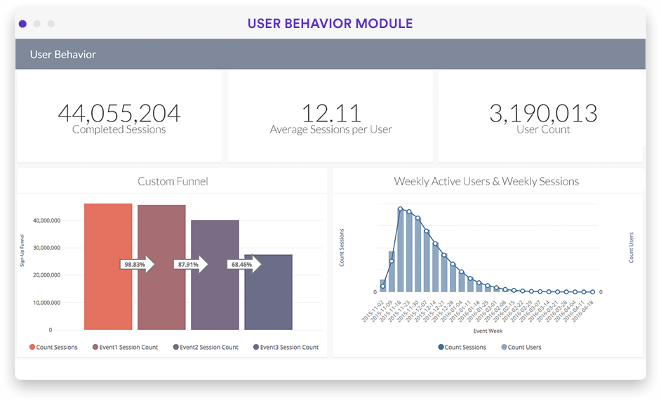 Product user behavior KPIs and metrics dashboard in Looker screenshot