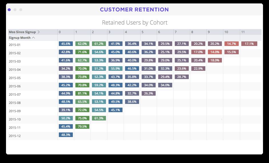 Customer segments and behavior metrics dashboard in Looker