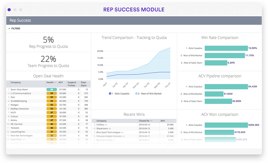 Sales lead and opportunity analysis dashboard in Looker screenshot