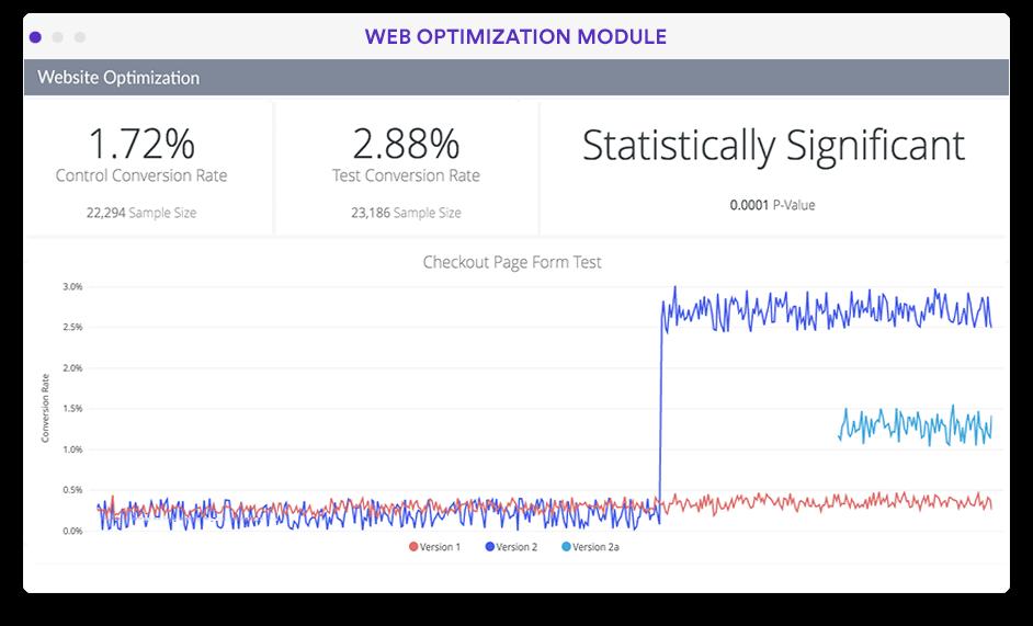 Website A/B testing and optimization dashboard in Looker screenshot